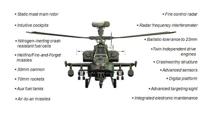 Photo of سلاح الجو الهندي يجري تجارب طيران علي هليوكوبتر الأباتشي لونج بو