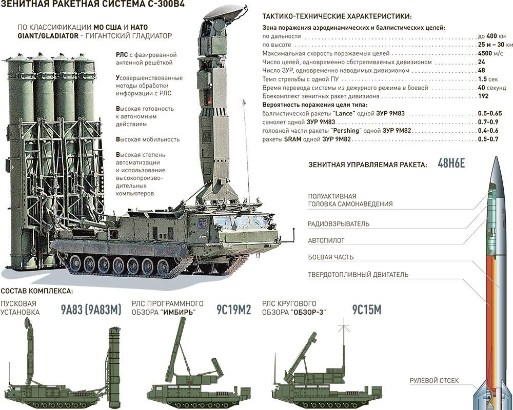 روسيا تنشر أنظمة صواريخ الدفاع الجوي S-300V4 في جزر الكوريل لأول مرة ..