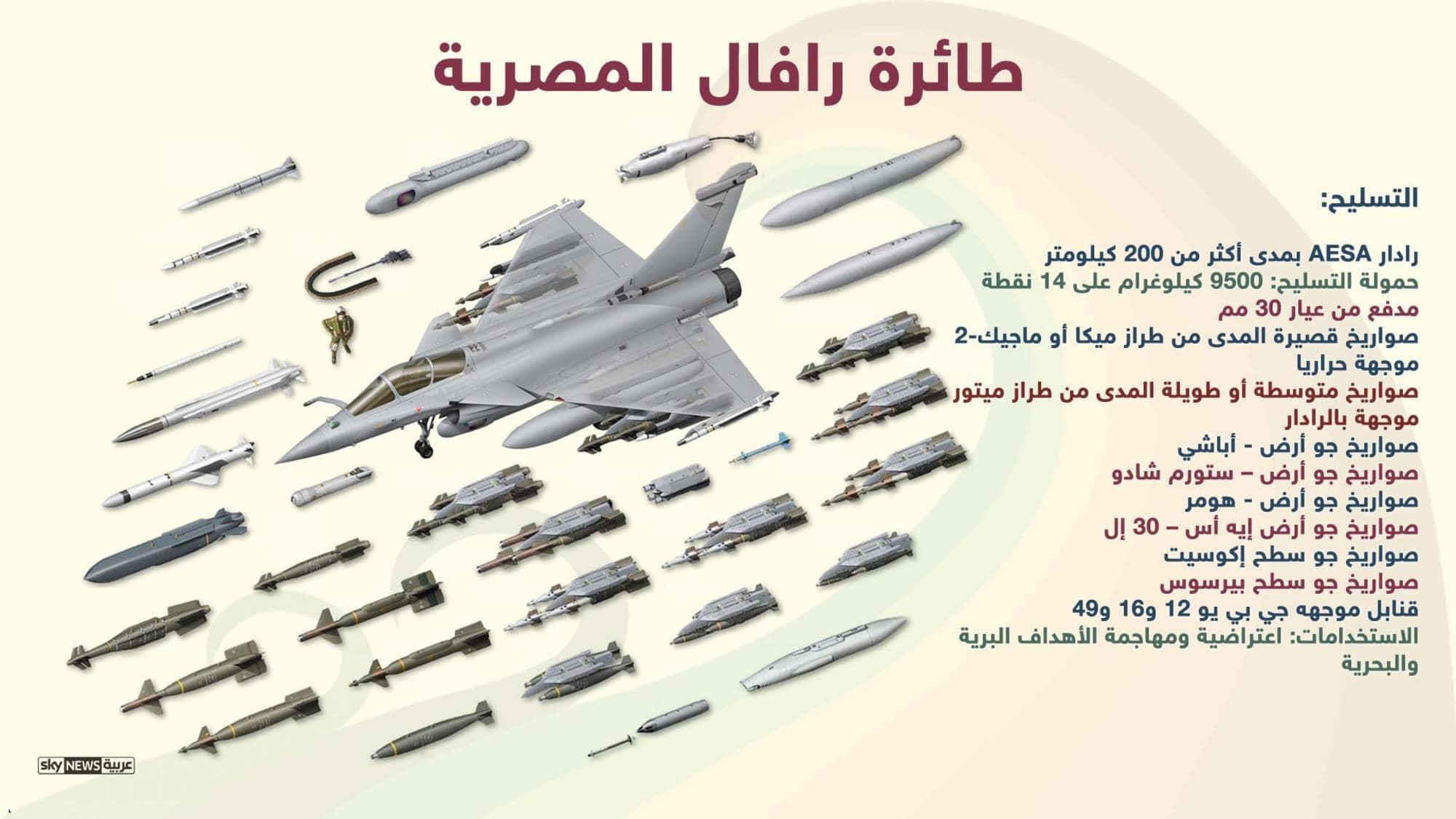 """ما هي آفاق وأهمية صفقة """"مقاتلات الرافال"""" المصرية ودلالة توقيتها؟"""