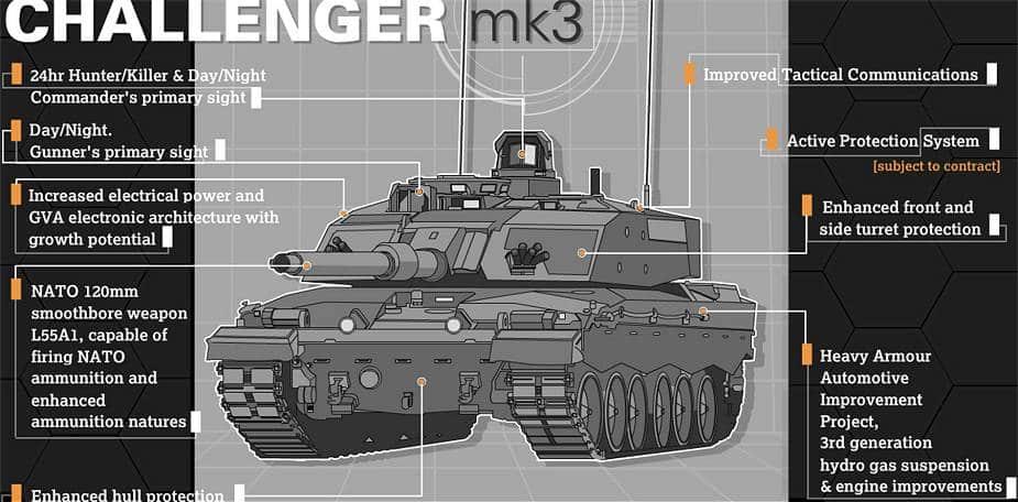 المملكة المتحدة تشتري 148 دبابة قتال رئيسية من طراز تشالنجر 3