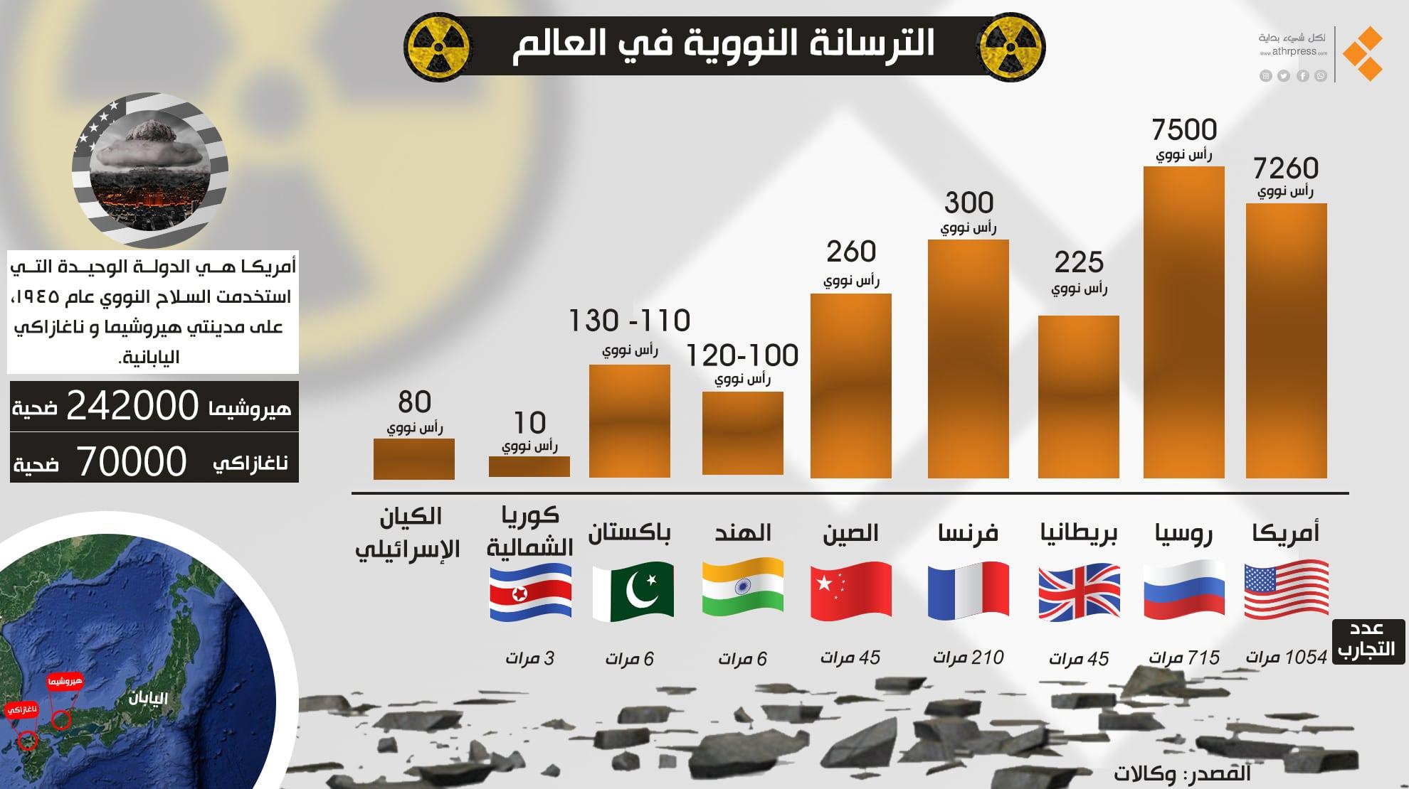 تقرير صادم..الأسلحة النووية في إزدياد والعالم بخطر