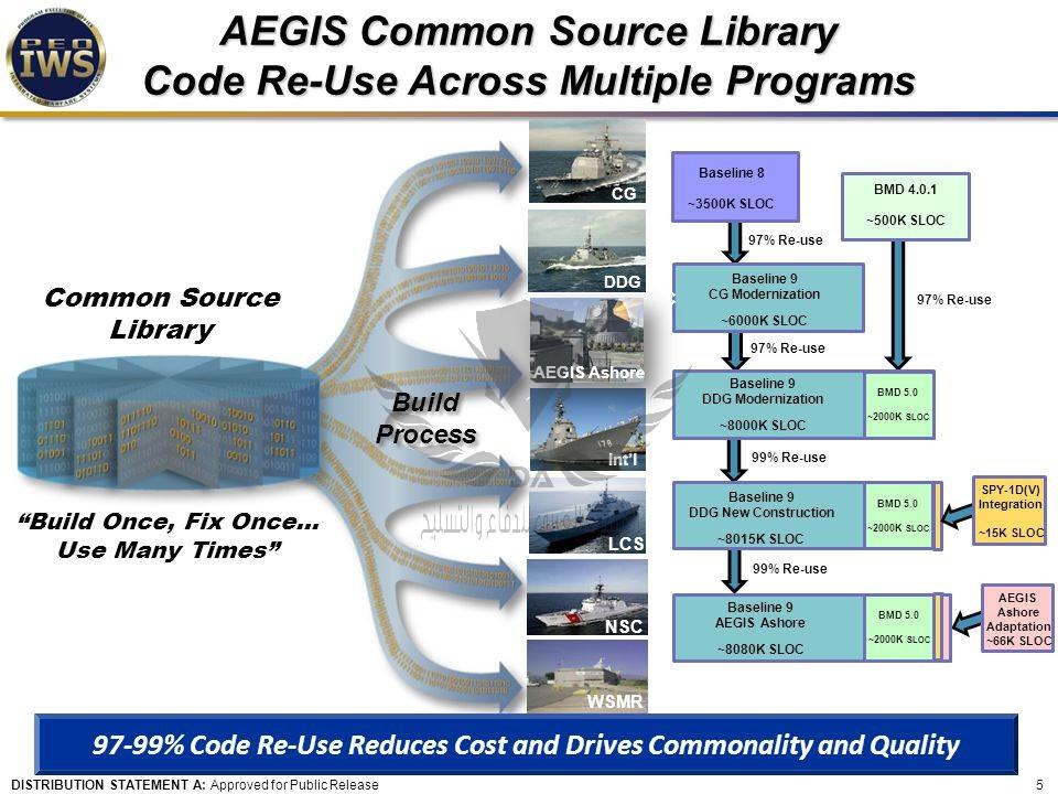 AEGIS+Common+Source+Library+Code+Re-Use+Across+Multiple+Programs.jpg