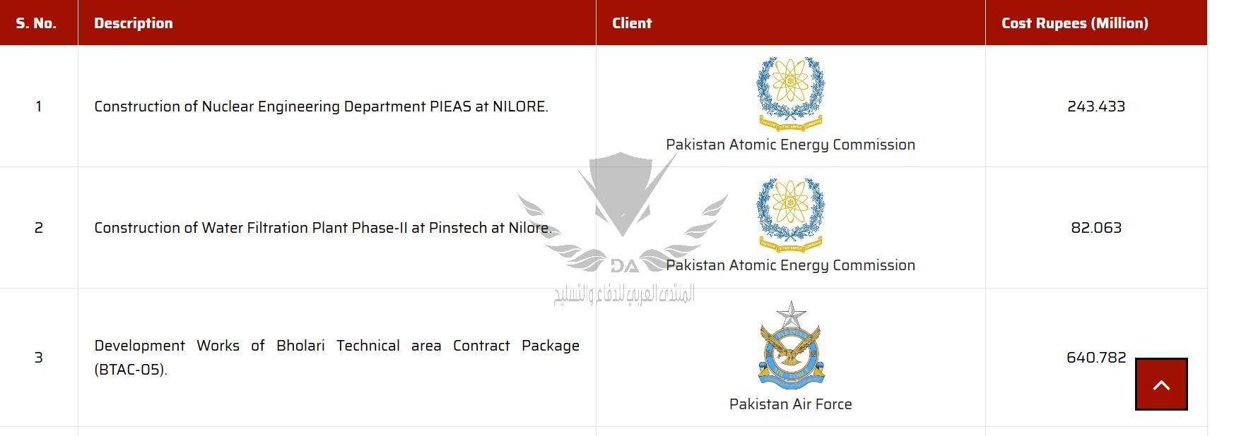 Screenshot_2019-07-15 Current Projects - Usmani Associates (Pvt ) Limited(1).png