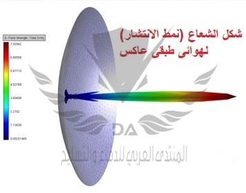 exam3_5_parabolic_reflector_far_field_pattern1.jpg