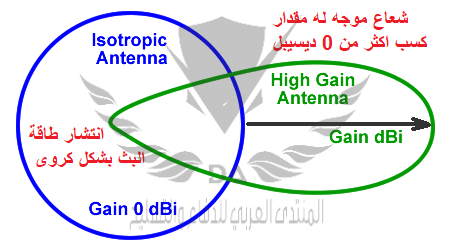 Antenna-gain-dBi.png