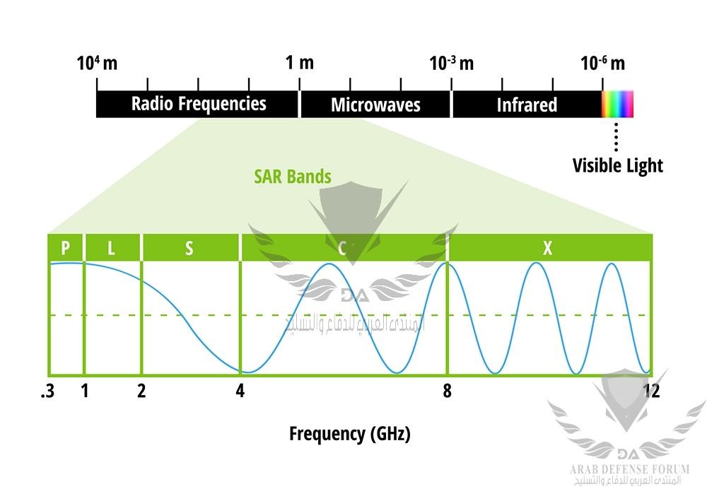 Microwaves bands.jpg