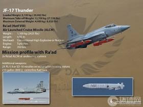 JF-17 Thunder Pakistan Air Force PAF C-802A Anti-ship Missile SD-10A BVRAAM PL-5E II WVRAAM  5...jpg