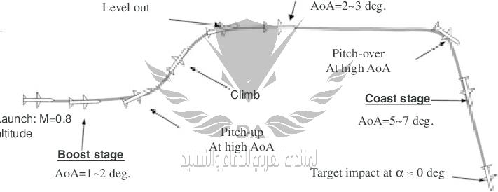 Missile-mission-profile-18.png