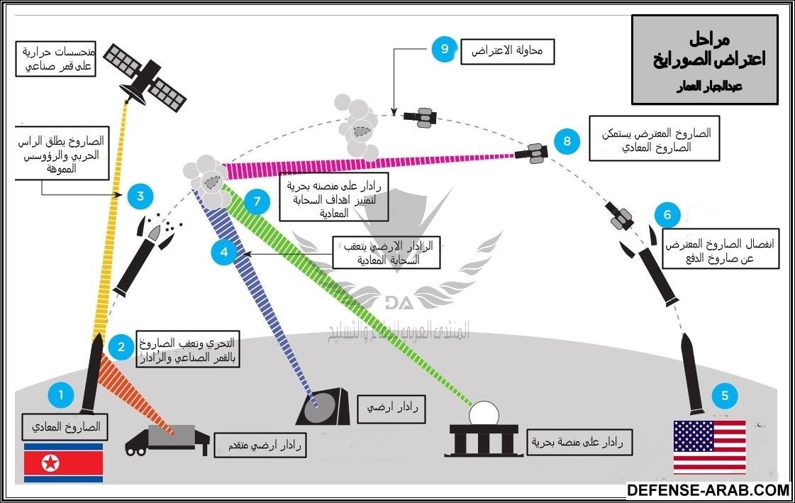 مراحل اعتراض الصواريخ  ع ع.jpg