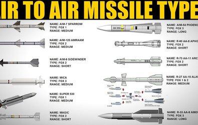 نظرة شاملة لعمل صواريخ جو-جو